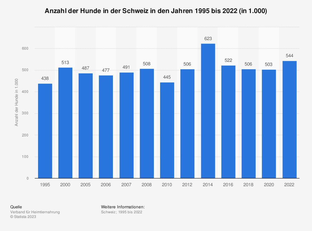 Statistik: Anzahl der Hunde in der Schweiz in den Jahren 1995 bis 2020 (in 1.000) | Statista