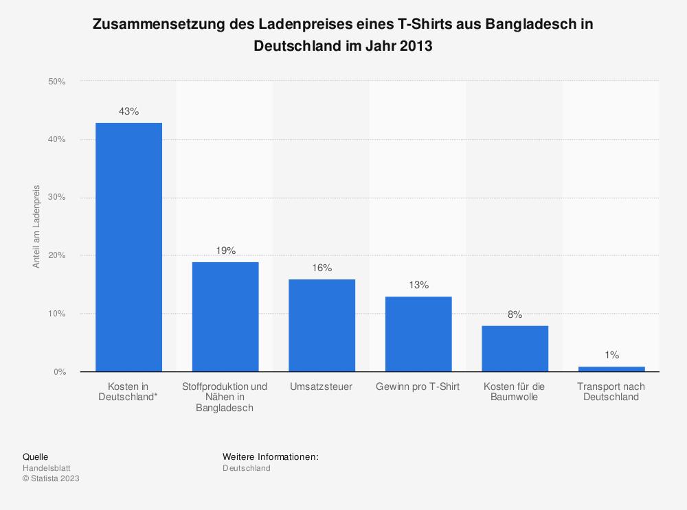 Statistik: Zusammensetzung des Ladenpreises eines T-Shirts aus Bangladesch in Deutschland im Jahr 2013 | Statista