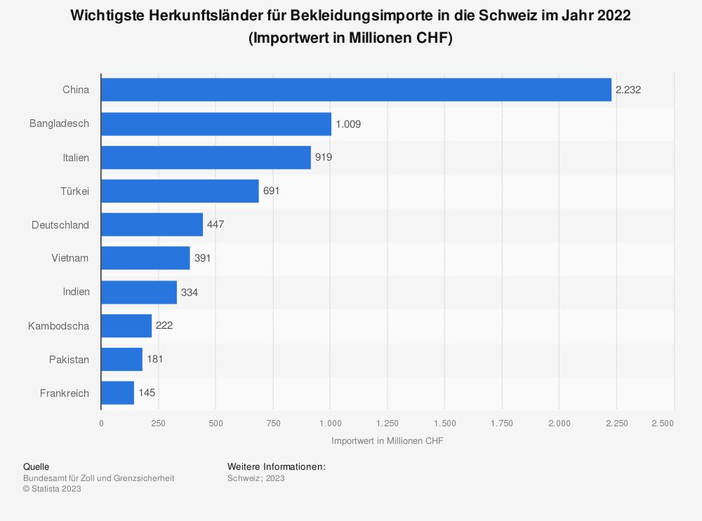 Statistik: Wichtigste Herkunftsländer für Bekleidungsimporte in die Schweiz im Jahr 2019 (Importwert in Millionen CHF) | Statista