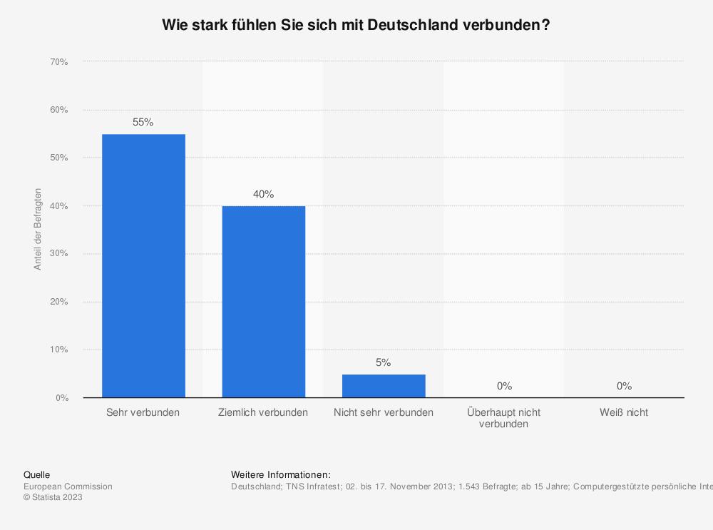 Statistik: Wie stark fühlen Sie sich mit Deutschland verbunden? | Statista