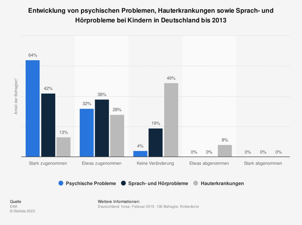 Statistik: Entwicklung von psychischen Problemen, Hauterkrankungen sowie Sprach- und Hörprobleme bei Kindern in Deutschland bis 2013 | Statista