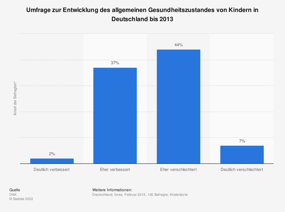 Statistik: Umfrage zur Entwicklung des allgemeinen Gesundheitszustandes von Kindern in Deutschland bis 2013 | Statista