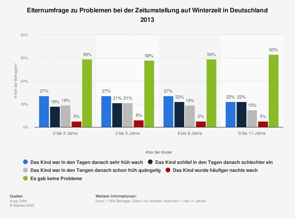 Statistik: Elternumfrage zu Problemen bei der Zeitumstellung auf Winterzeit in Deutschland 2013 | Statista