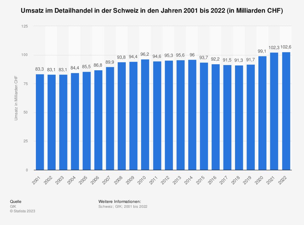 Statistik: Umsatz im Detailhandel in der Schweiz in den Jahren 2001 bis 2019 (in Milliarden CHF) | Statista