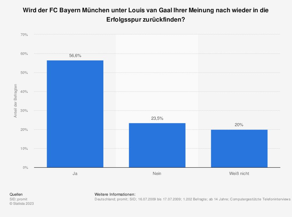 Statistik: Wird der FC Bayern München unter Louis van Gaal Ihrer Meinung nach wieder in die Erfolgsspur zurückfinden?   Statista