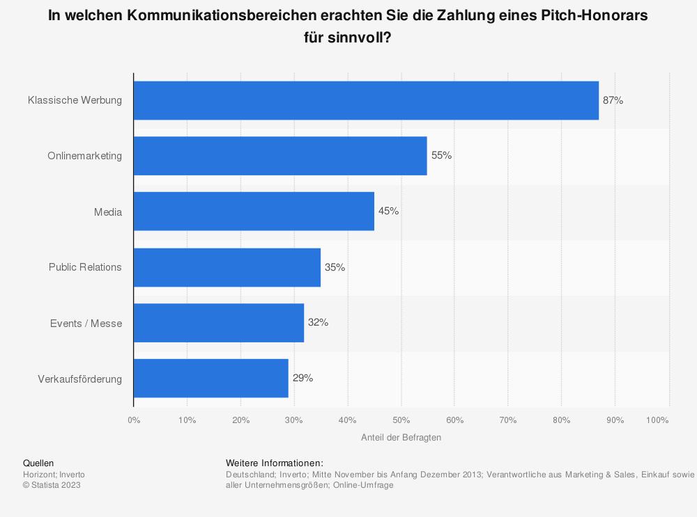 Statistik: In welchen Kommunikationsbereichen erachten Sie die Zahlung eines Pitch-Honorars für sinnvoll? | Statista