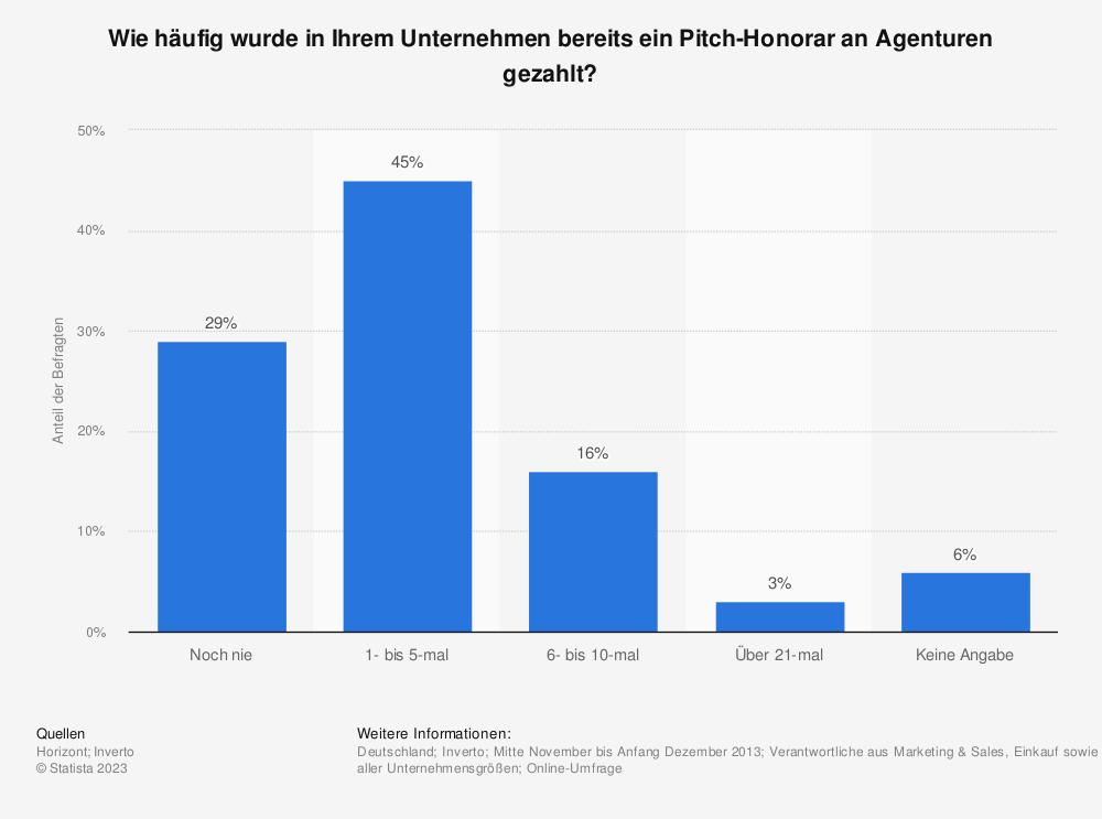 Statistik: Wie häufig wurde in Ihrem Unternehmen bereits ein Pitch-Honorar an Agenturen gezahlt? | Statista