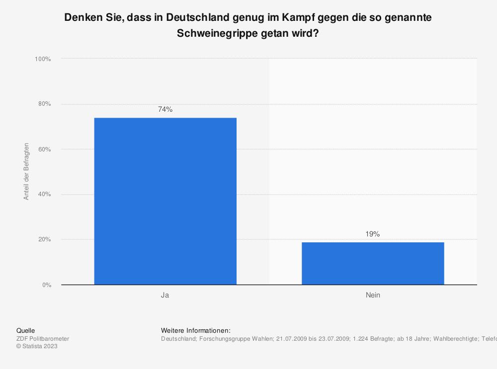 Statistik: Denken Sie, dass in Deutschland genug im Kampf gegen die so genannte Schweinegrippe getan wird? | Statista