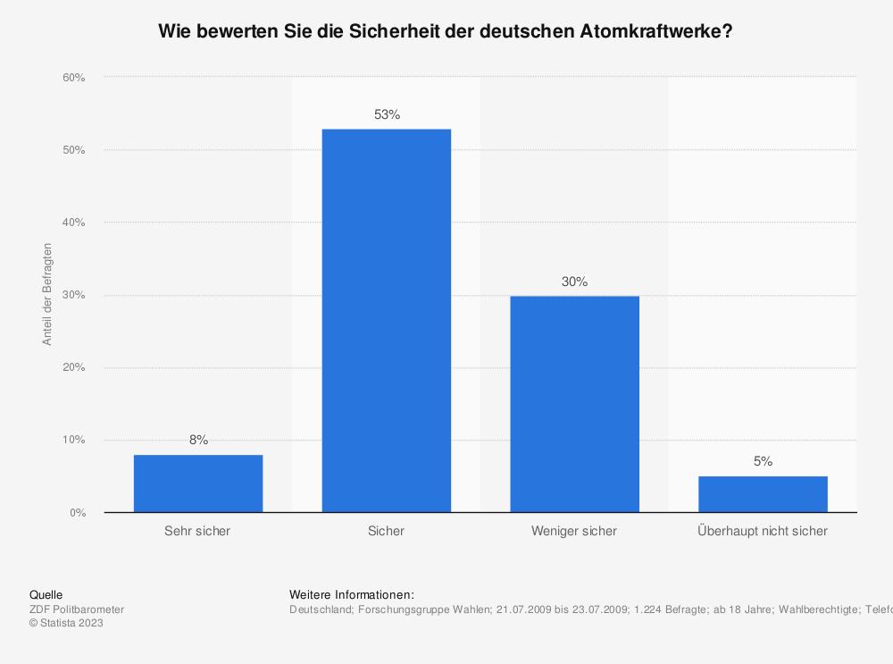Statistik: Wie bewerten Sie die Sicherheit der deutschen Atomkraftwerke? | Statista