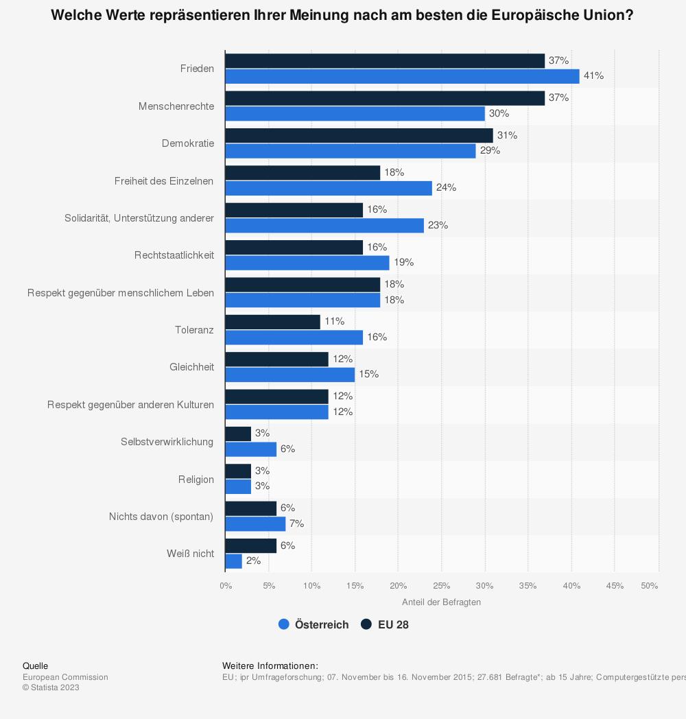 Statistik: Welche Werte repräsentieren Ihrer Meinung nach am besten die Europäische Union? | Statista