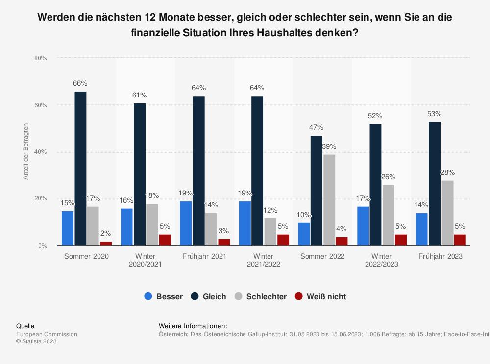 Statistik: Werden die nächsten 12 Monate besser, gleich oder schlechter sein, wenn Sie an die finanzielle Situation Ihres Haushaltes denken? | Statista