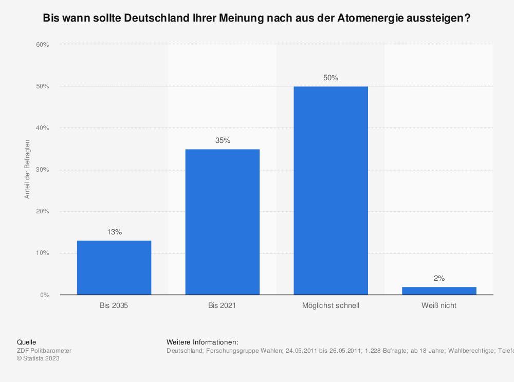 Statistik: Bis wann sollte Deutschland Ihrer Meinung nach aus der Atomenergie aussteigen? | Statista