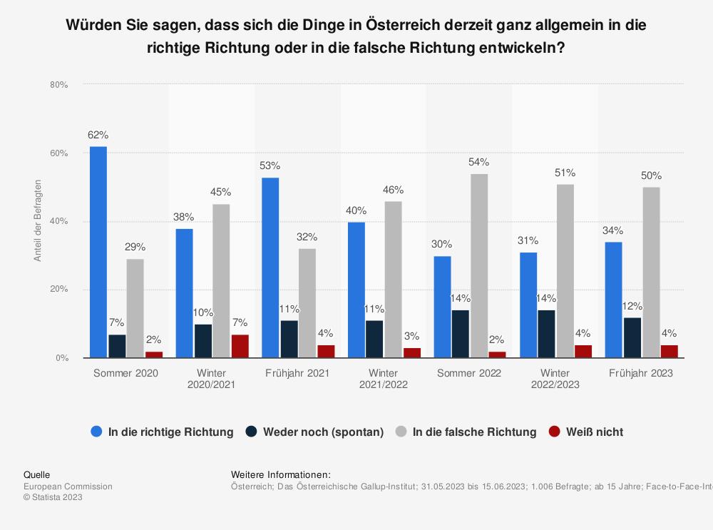 Statistik: Würden Sie sagen, dass sich die Dinge in Österreich derzeit ganz allgemein in die richtige Richtung oder in die falsche Richtung entwickeln? | Statista