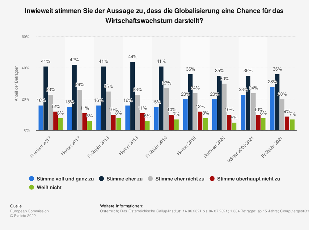 Statistik: Inwieweit stimmen Sie der Aussage zu, dass die Globalisierung eine Chance für das Wirtschaftswachstum darstellt? | Statista