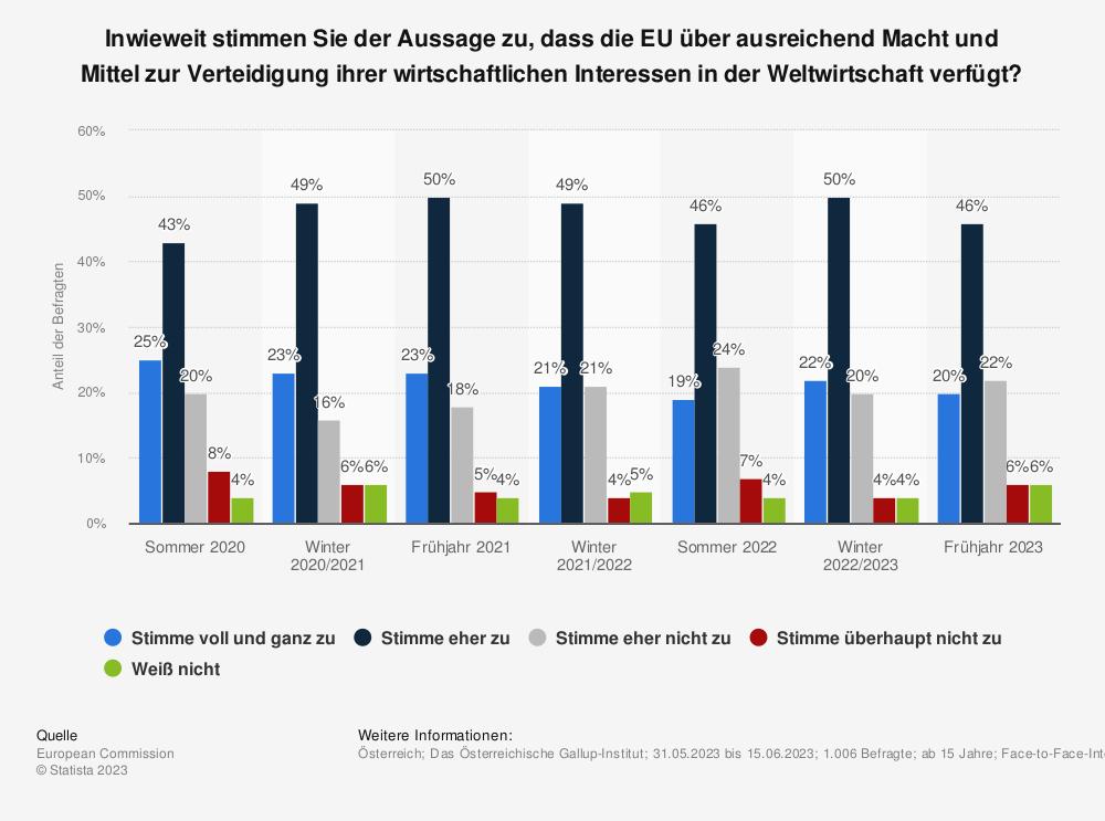 Statistik: Inwieweit stimmen Sie der Aussage zu, dass die EU über ausreichend Macht und Mittel zur Verteidigung ihrer wirtschaftlichen Interessen in der Weltwirtschaft verfügt? | Statista