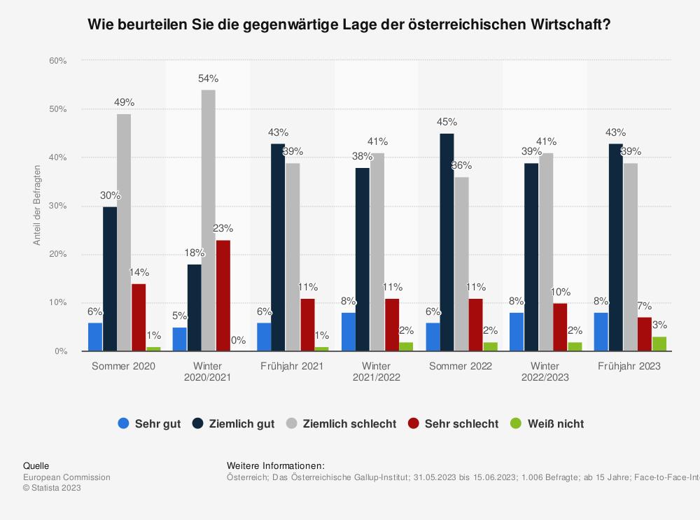 Statistik: Wie beurteilen Sie die gegenwärtige Lage der österreichischen Wirtschaft? | Statista