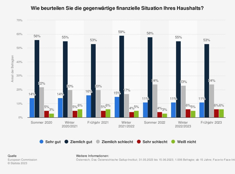 Statistik: Wie beurteilen Sie die gegenwärtige finanzielle Situation Ihres Haushalts? | Statista
