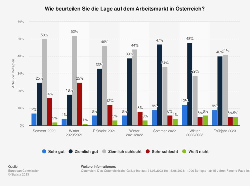 Statistik: Wie beurteilen Sie die Lage auf dem Arbeitsmarkt in Österreich? | Statista