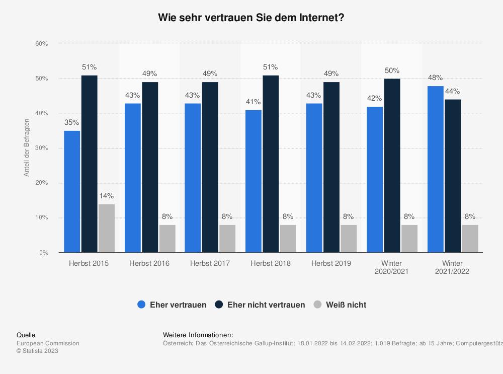 Statistik: Wie sehr vertrauen Sie dem Internet? | Statista