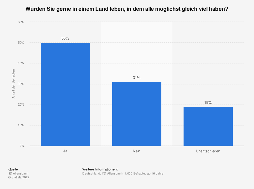 Statistik: Würden Sie gerne in einem Land leben, in dem alle möglichst gleich viel haben?   Statista