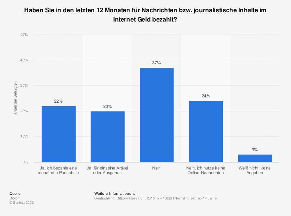 Statistik: Haben Sie in den letzten 12 Monaten für Nachrichten bzw. journalistische Inhalte im Internet Geld bezahlt? | Statista