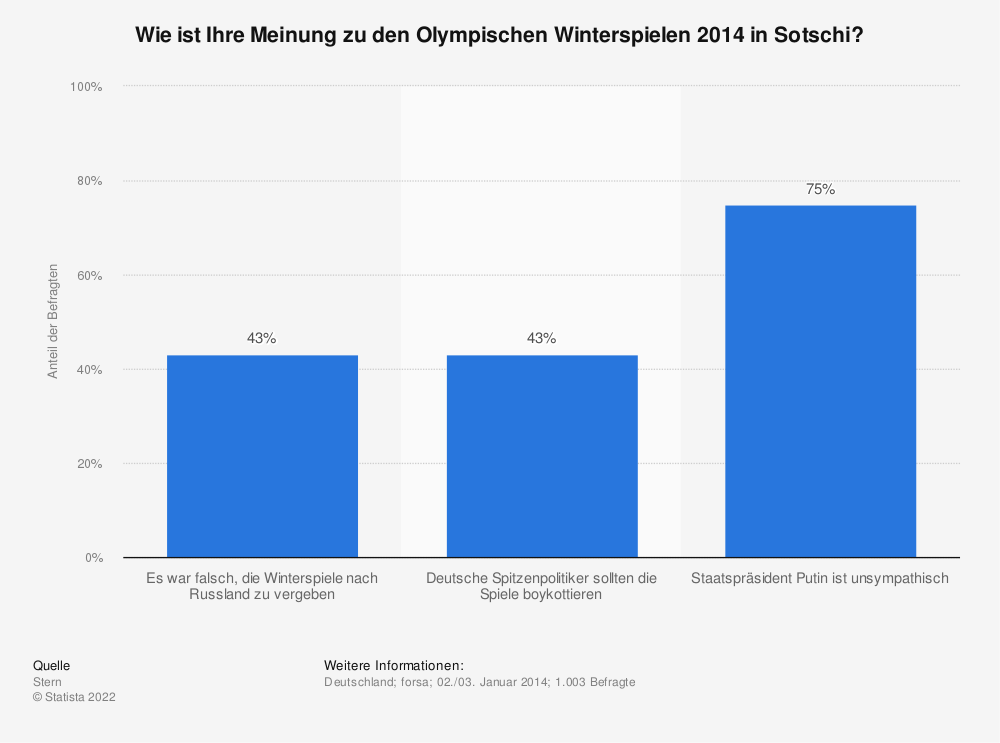 Statistik: Wie ist Ihre Meinung zu den Olympischen Winterspielen 2014 in Sotschi? | Statista