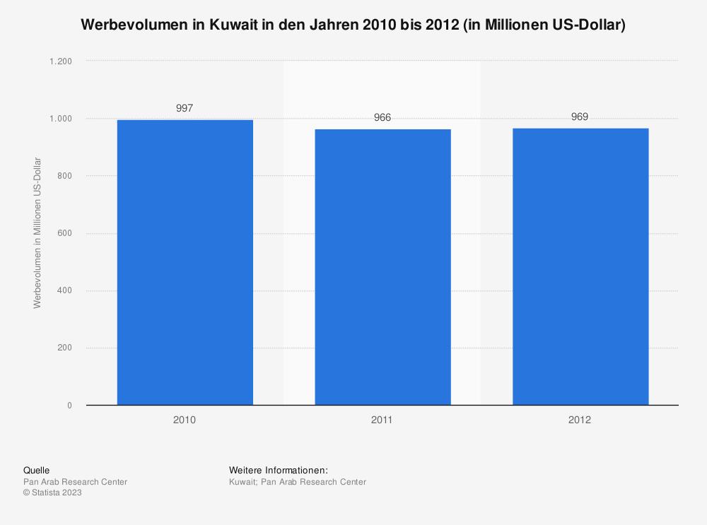 Statistik: Werbevolumen in Kuwait in den Jahren 2010 bis 2012 (in Millionen US-Dollar) | Statista