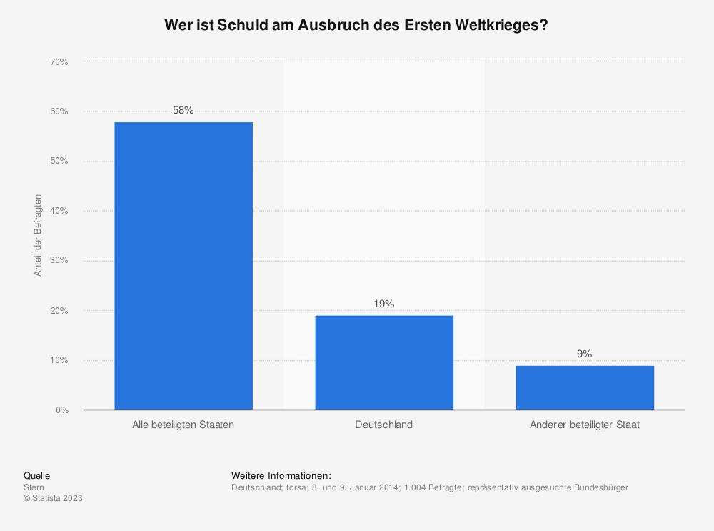 Statistik: Wer ist Schuld am Ausbruch des Ersten Weltkrieges? | Statista