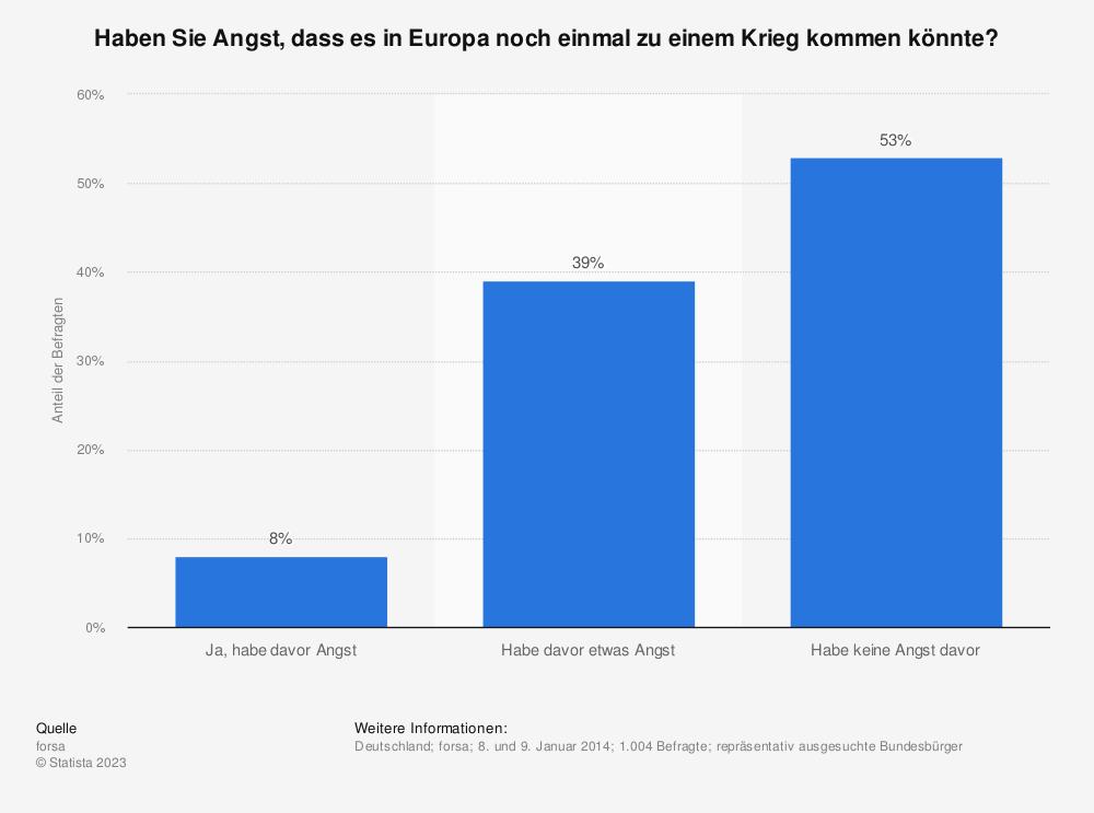 Statistik: Haben Sie Angst, dass es in Europa noch einmal zu einem Krieg kommen könnte? | Statista