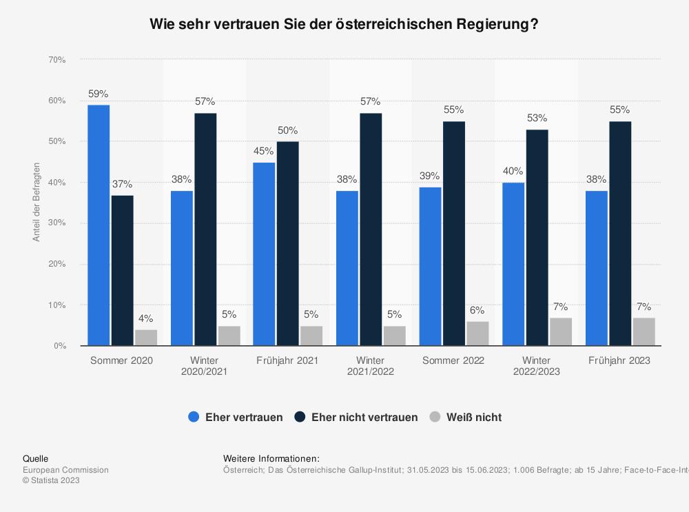 Statistik: Wie sehr vertrauen Sie der österreichischen Regierung? | Statista