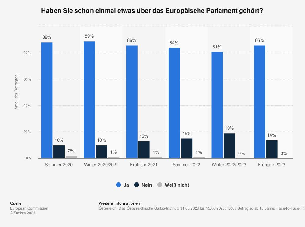 Statistik: Haben Sie schon einmal etwas über das Europäische Parlament gehört? | Statista
