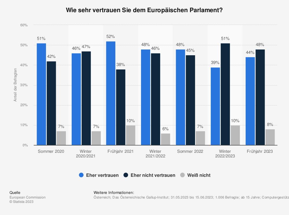 Statistik: Wie sehr vertrauen Sie dem Europäischen Parlament? | Statista