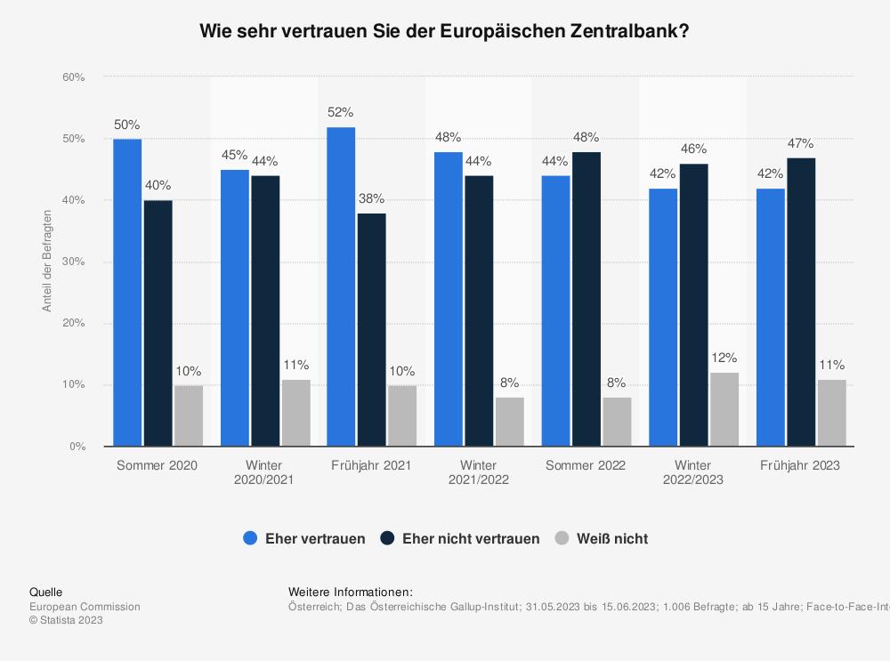 Statistik: Wie sehr vertrauen Sie der Europäischen Zentralbank? | Statista