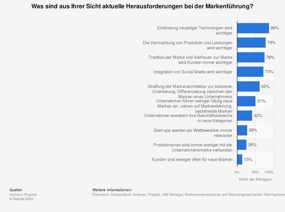 Statistik: Was sind aus Ihrer Sicht aktuelle Herausforderungen bei der Markenführung? | Statista