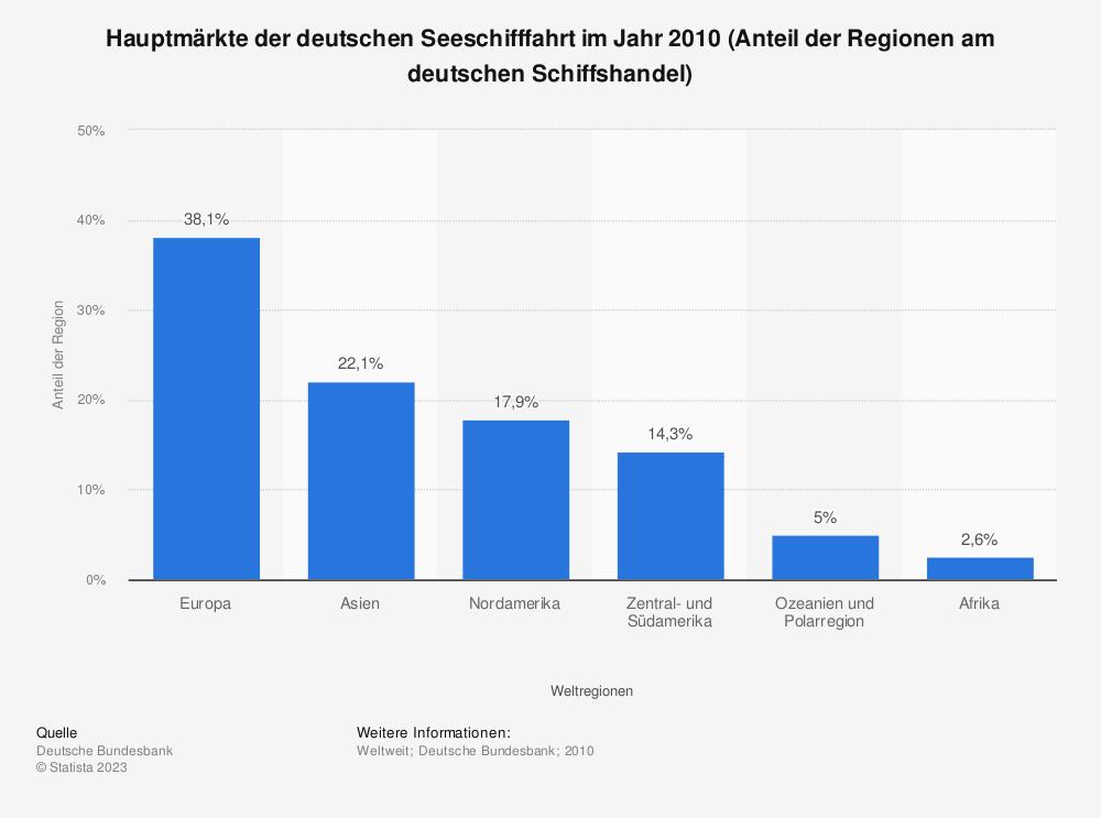 Statistik: Hauptmärkte der deutschen Seeschifffahrt im Jahr 2010 (Anteil der Regionen am deutschen Schiffshandel)   Statista