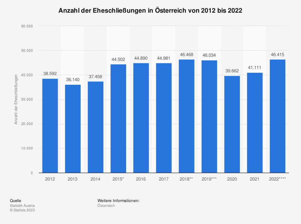 Statistik: Anzahl der Eheschließungen in Österreich von 2010 bis 2020 | Statista