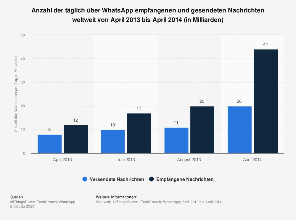 Statistik: Anzahl der täglich über WhatsApp empfangenen und gesendeten Nachrichten weltweit von April 2013 bis April 2014 (in Milliarden) | Statista