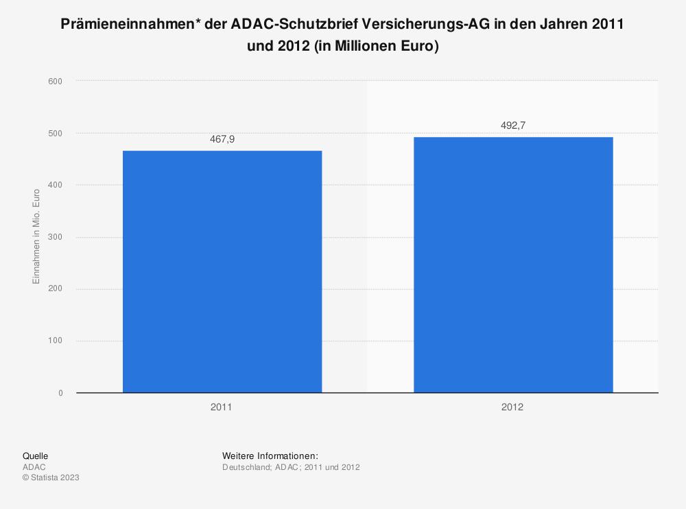 Statistik: Prämieneinnahmen* der ADAC-Schutzbrief Versicherungs-AG in den Jahren 2011 und 2012 (in Millionen Euro) | Statista
