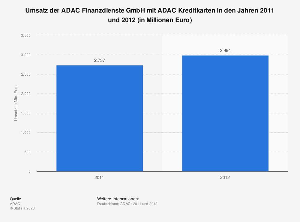 Statistik: Umsatz der ADAC Finanzdienste GmbH mit ADAC Kreditkarten in den Jahren 2011 und 2012 (in Millionen Euro) | Statista