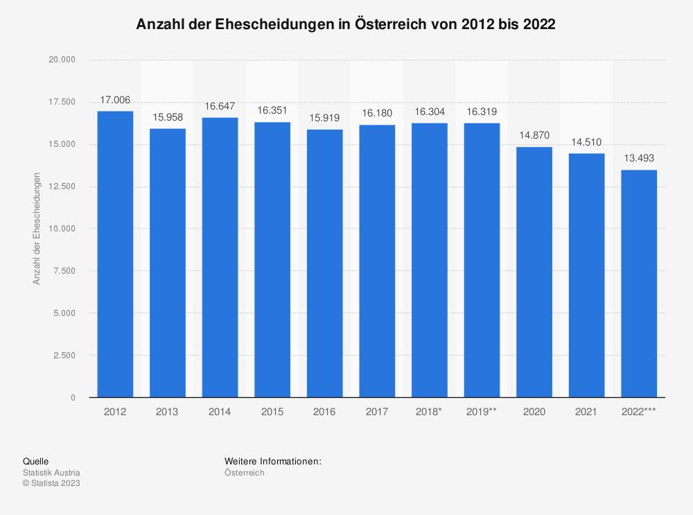 Statistik: Anzahl der Ehescheidungen in Österreich von 2010 bis 2020 | Statista