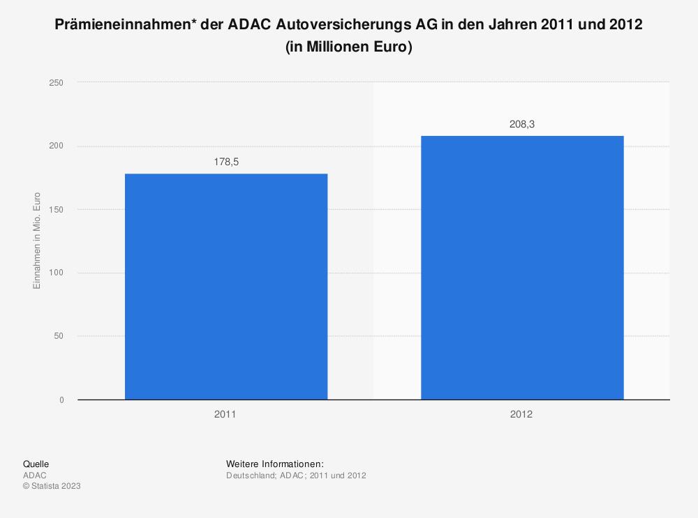 Statistik: Prämieneinnahmen* der ADAC Autoversicherungs AG in den Jahren 2011 und 2012 (in Millionen Euro) | Statista