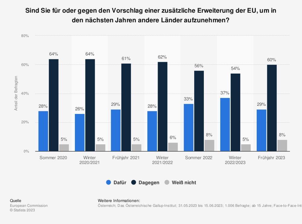 Statistik: Sind Sie für oder gegen den Vorschlag einer zusätzliche Erweiterung der EU, um in den nächsten Jahren andere Länder aufzunehmen? | Statista