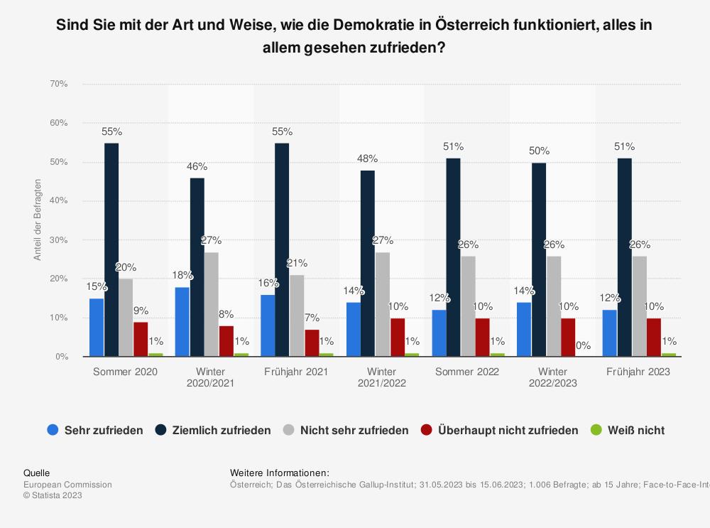 Statistik: Sind Sie mit der Art und Weise, wie die Demokratie in Österreich funktioniert, alles in allem gesehen zufrieden? | Statista