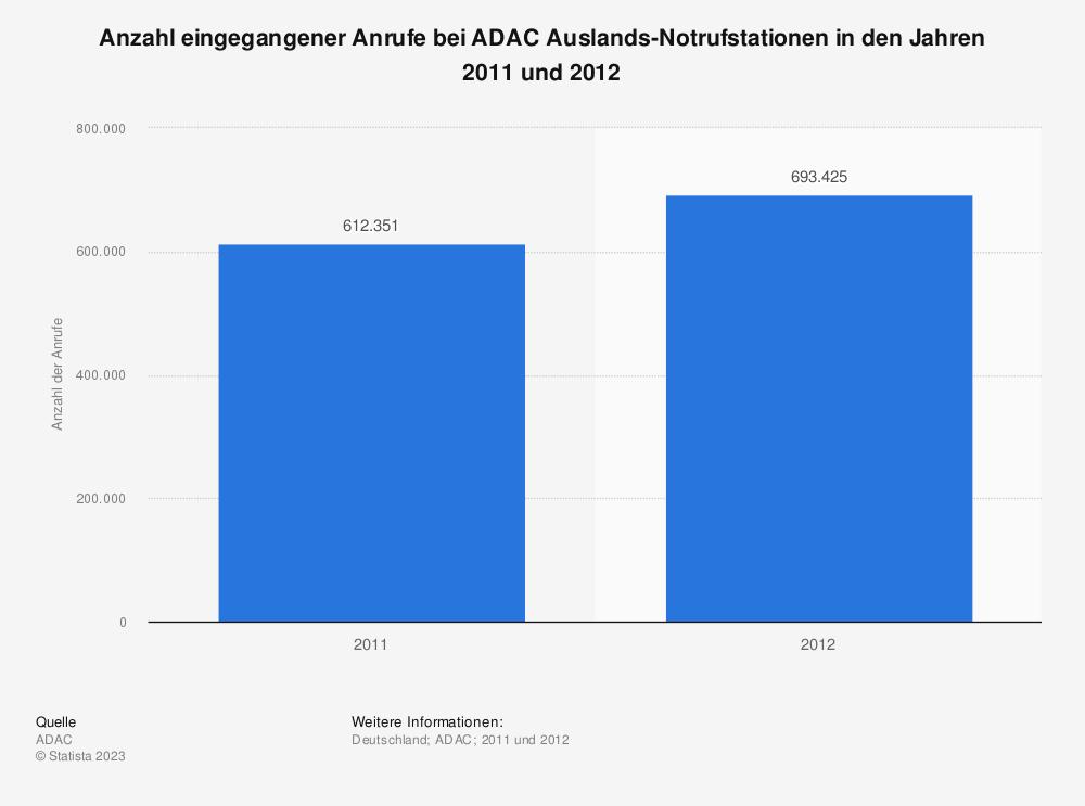 Statistik: Anzahl eingegangener Anrufe bei ADAC Auslands-Notrufstationen in den Jahren 2011 und 2012 | Statista