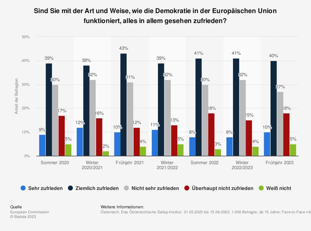 Statistik: Sind Sie mit der Art und Weise, wie die Demokratie in der Europäischen Union funktioniert, alles in allem gesehen zufrieden? | Statista