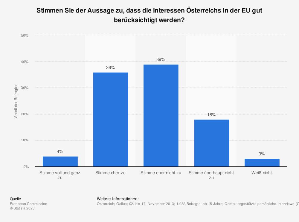 Statistik: Stimmen Sie der Aussage zu, dass die Interessen Österreichs in der EU gut berücksichtigt werden? | Statista