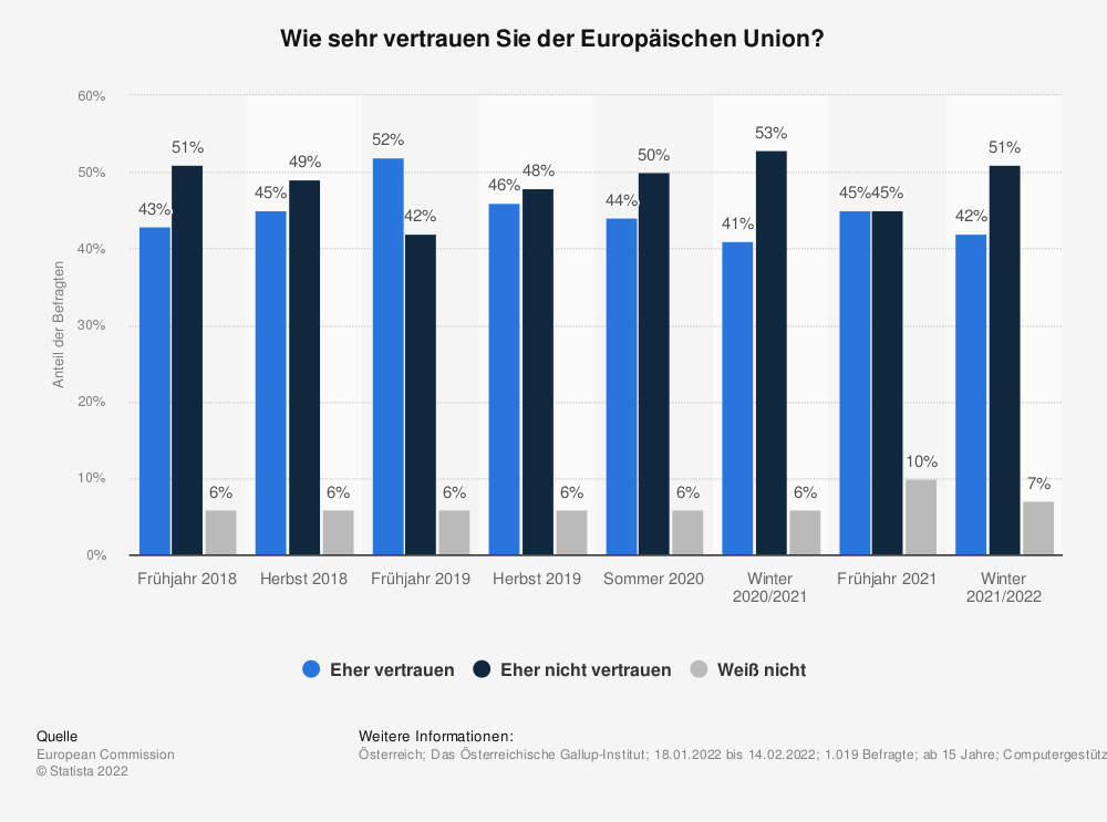 Statistik: Wie sehr vertrauen Sie der Europäischen Union? | Statista