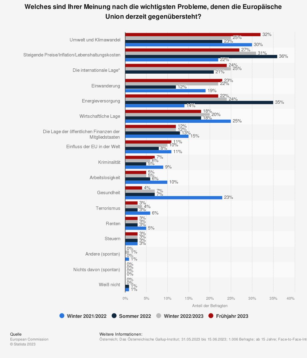 Statistik: Welches sind Ihrer Meinung nach die wichtigsten Probleme, denen die Europäische Union derzeit gegenübersteht? | Statista