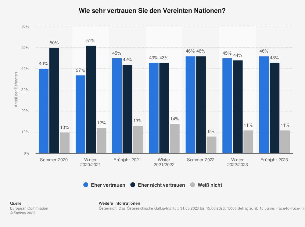 Statistik: Wie sehr vertrauen Sie den Vereinten Nationen? | Statista