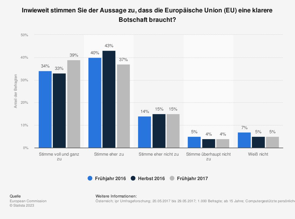 Statistik: Inwieweit stimmen Sie der Aussage zu, dass die Europäische Union (EU) eine klarere Botschaft braucht? | Statista